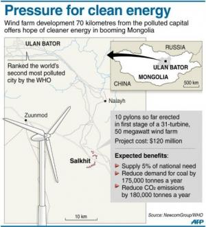 Pressure for clean energy