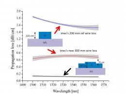 Propagation loss of photonic wire