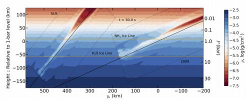 Researchers simulate 2009 Jupiter impact