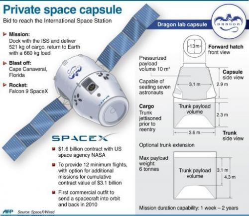 SpaceX is the first of several US competitors to try sending its own cargo-bearing spacecraft to the ISS