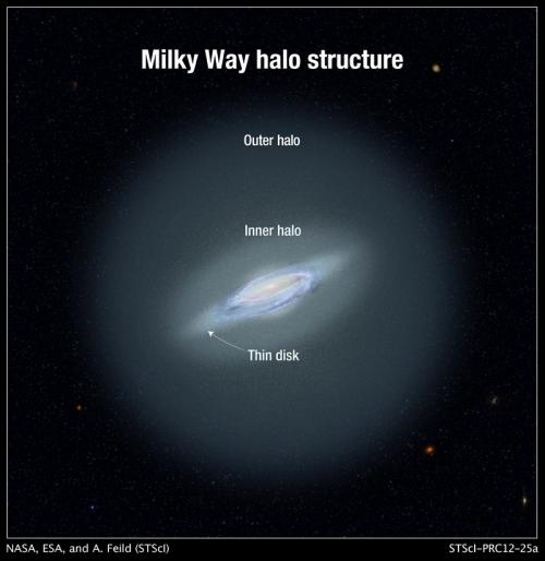 Stellar Archaeology Traces Milky Way's History