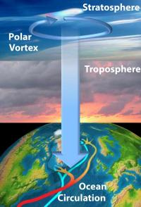 Stratosphere targets deep sea to shape climate