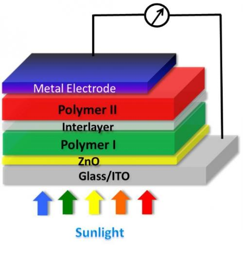 thesis on polymer solar cells