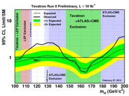 Tevatron experiments report latest results in search for Higgs boson