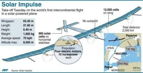 The voyage is also intended as a rehearsal for Solar Impulse's round-the-world flight planned for 2014
