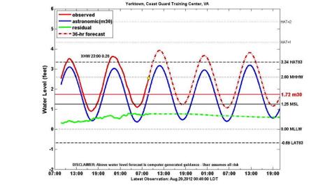 Tidewatch forecasts go public