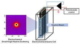 Two for one: Simultaneous size and electrochemical measurement of nanomaterials