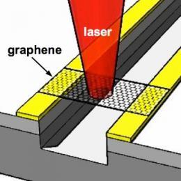 Ultra-fast photodetector and terahertz generator