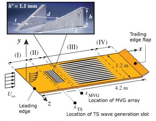 Scientists discover second purpose for vortex generators