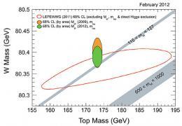World's best measurement of W boson mass tests Standard Model, Higgs boson limits