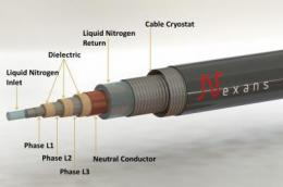 World's longest superconductor cable