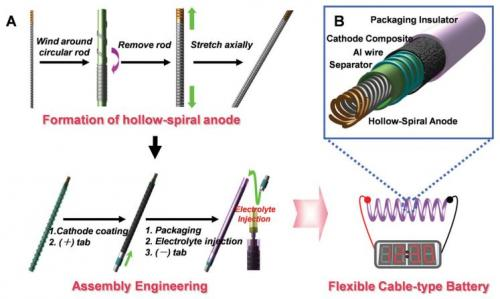 LG Chem представила батареи в виде кабеля