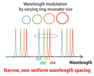 4-wavelength integrated silicon laser for inter-processor data transmission