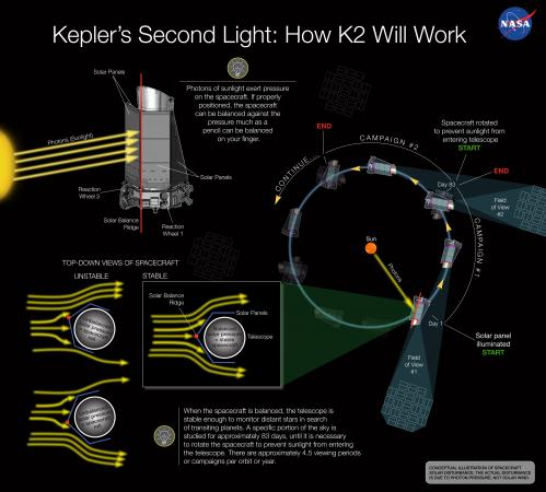 A Sunny Outlook for NASA Kepler's Second Light