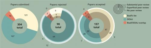 Flawed sting operation singles out open access journals