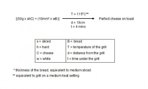 Formula for the perfect cheese on toast revealed