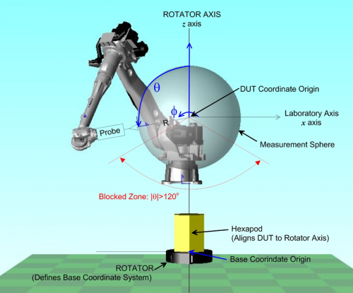High-tech measurements for high-frequency antennas