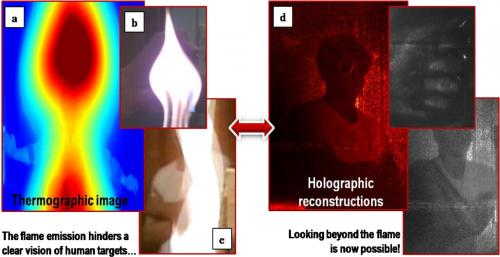 Infrared digital holography allows firefighters to see through flames, image moving people