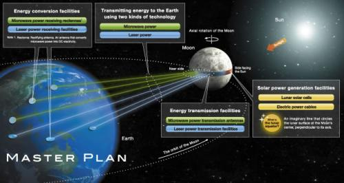 Japanese firm proposes LUNA RING to send solar energy from moon to Earth