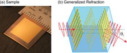 Metamaterial flexible sheets could transform optics