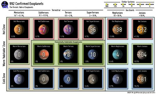 Nearing One Thousand Exoplanets