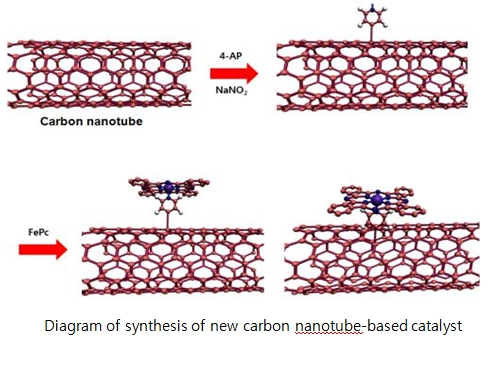 New Catalyst replaceable platinum for electric-automobiles