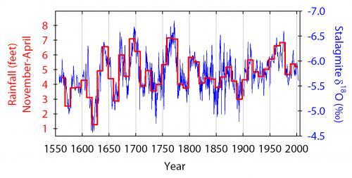 Rainfall in South Pacific was more variable before 20th century