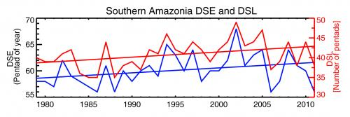 Risk of Amazon rainforest dieback is higher than IPCC projects