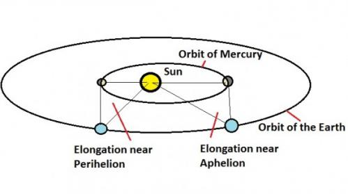 See Mercury at its greatest elongation for 2013