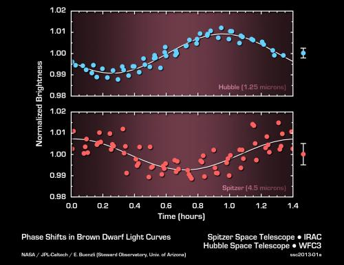 Spitzer and Hubble telescopes see weather patterns in brown dwarf