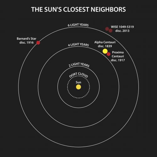 The closest star system found in a century