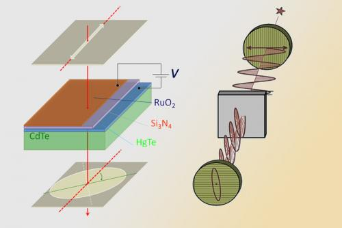 TU Vienna develops light transistor