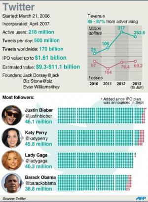 Graphic  fact file on Twitter, which raised the value of its initial public offering Thursday to as much as $1.61 billion