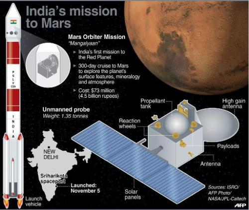 Graphic fact file on India's Mars Orbiter Mission