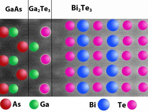 Researchers solve riddle of what has been holding 2 unlikely materials together