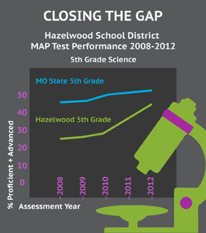 Closing the gap: How one school district went about fixing standardized science test scores