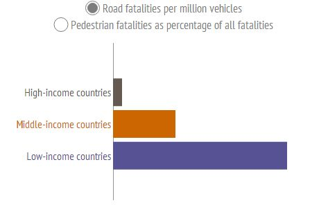 Richer countries have safer roads