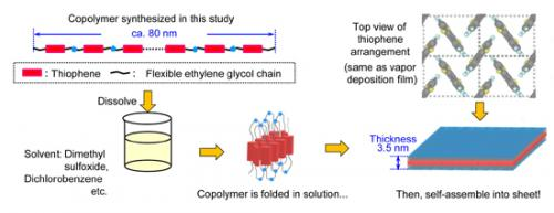 2D organic materials: World's first synthesis of thiophene nanosheets with 3.5nm thickness