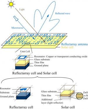 Engineering antennas into solar panels