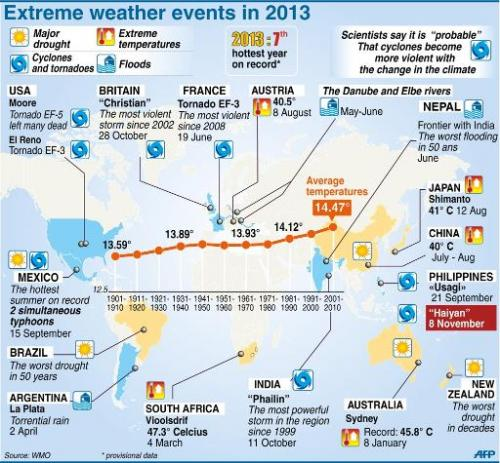 Extreme weather events in 2013