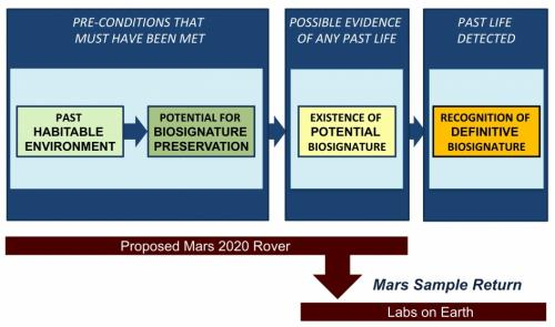 Science team outlines goals for NASA's 2020 Mars rover