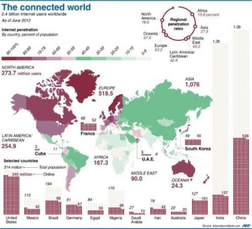 Graphic showing the percentage of national populations connected to the Internet