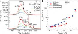 Researchers demonstrate laser cooling of a semiconductor