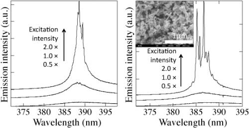 Development of a superior random laser element using submicrometer-sized zinc oxide spherical particles