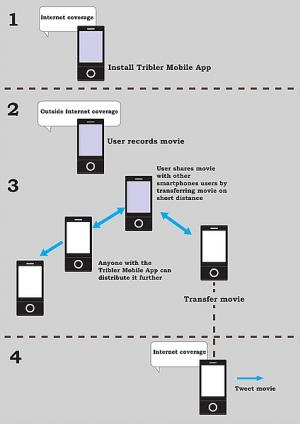 Tribler Mobile: share videos, even without the internet