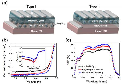 A giant leap to commercialization of polymer solar cell (PSC)