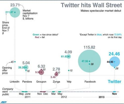 A graphic showing Twitter's Wall Street debut, including comparisons with the performance of other major tech companies