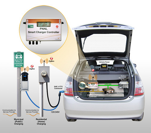 Agreement will lead to grid-friendly electric vehicle charging