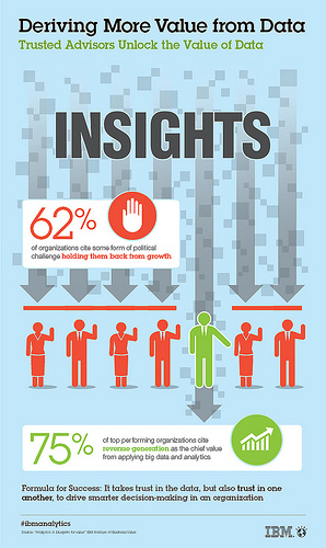 Analytics study reveals big data equals big payoff