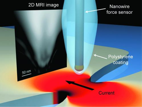 A new paradigm for nanoscale resolution MRI has been experimentally achieved